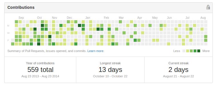 github contributions screenshot