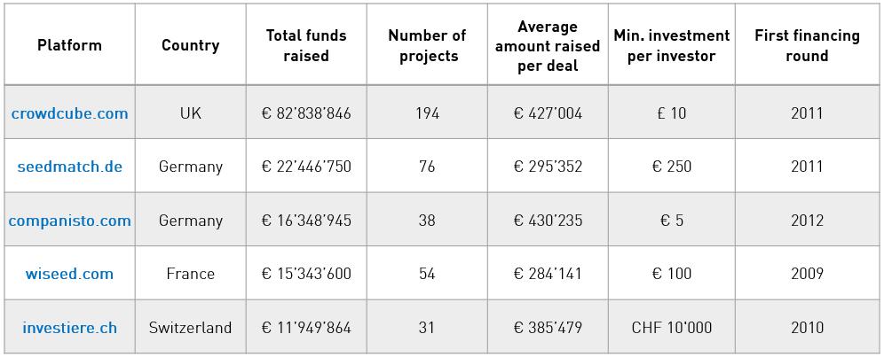 EU crowdfunding table